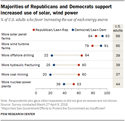 Majority of Republicans and Democrats Support Solar