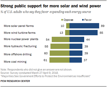 Strong Public Support for Solar and Wind